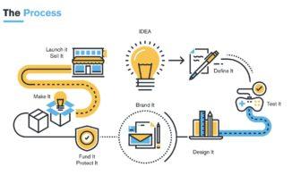 product development - sealect plastics